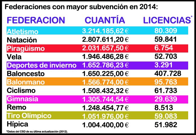 grafica-subvenciones-federaciones-2014-avance-deportivo