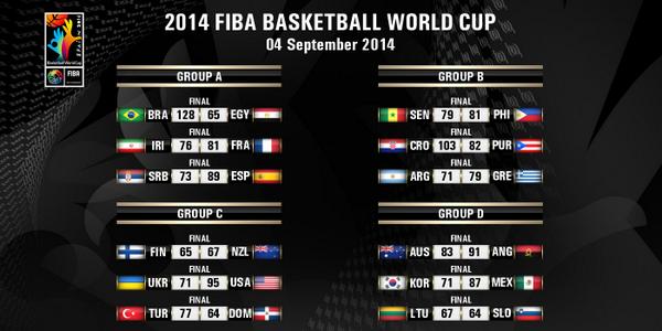 resultados 5ª jornada mundial baloncesto spain 2014