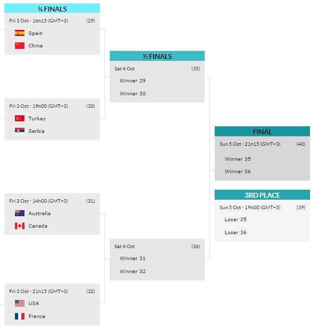 Mundial-Fem baloncesto