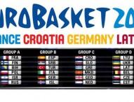 Alemania, Serbia, Turquía, Italia e Islandia, rivales de España en el Eurobasket de 2015