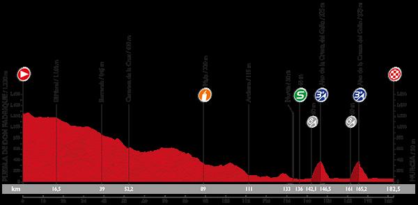 perfil-8-etapa-vuelta-2015