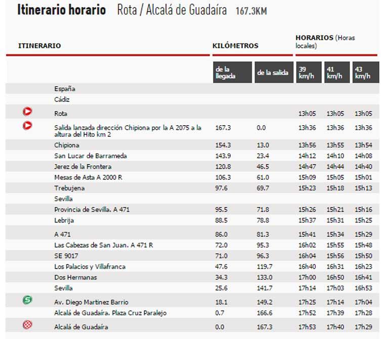 itinerario-etapa-5-vuelta-2015-avance-deportivo