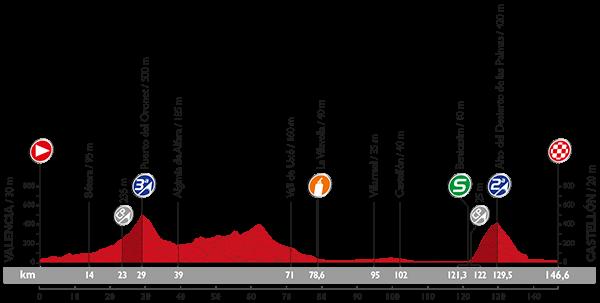 perfil-etapa-10-vuelta-2015-avance-deportivo