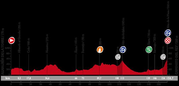 perfil-etapa-2-vuelta-2015-avance-deportivo