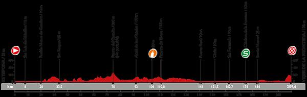 perfil-etapa-4-avance-deportivo-vuelta-2015