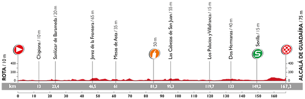 perfil-etapa-5-vuelta-2015-avance-deportivo