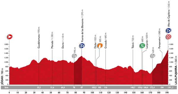 perfil-etapa-7-vuelta-2015-avance-deportivo