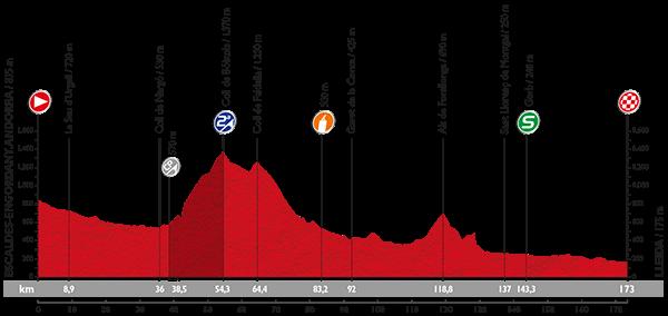 etapa-12-vuelta-2015-avance-deportivo