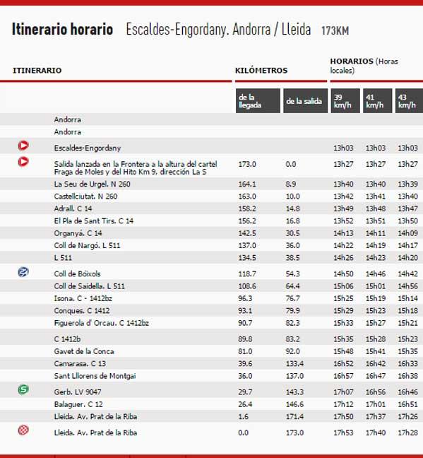 itinerario-etapa-12-vuelta-2015-avance-deportivo