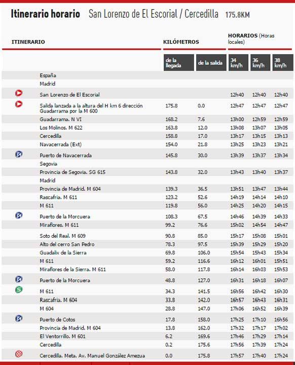 itinerario-etapa-20-vuelta-2015-avance-deportivo