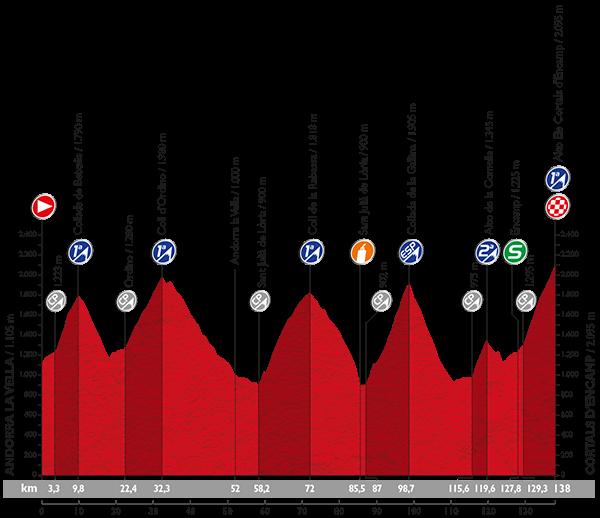 perfil-etapa-11-vuelta-ciclista-2015