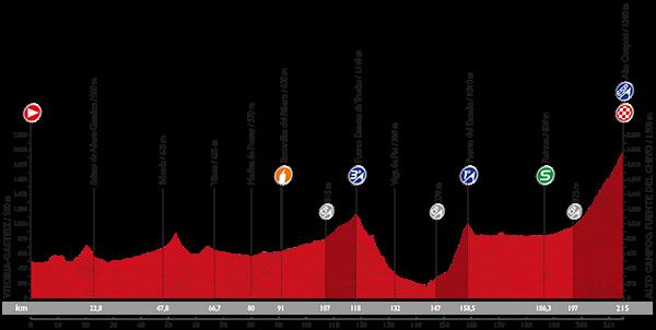 perfil-etapa-14-vuelta-2015-avance-deportivo