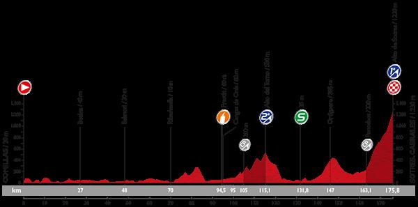 perfil-etapa-15-vuelta-2015-avance-deportivo