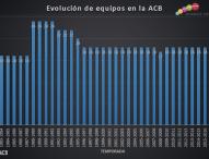 El pulso entre la ACB y los clubes de Euroliga continúa