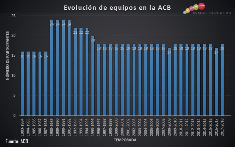 Evolución histórica de los equipos de la ACB. Fuente: Avance Deportivo