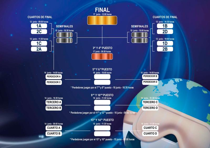 Calendario del mundial de fútbol sala para ciegos en Madrid. Fuente: CPE