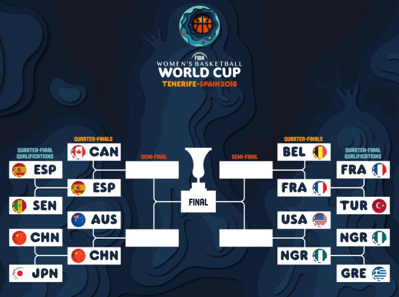 Cruce Cuartos. Fuente: FIBA