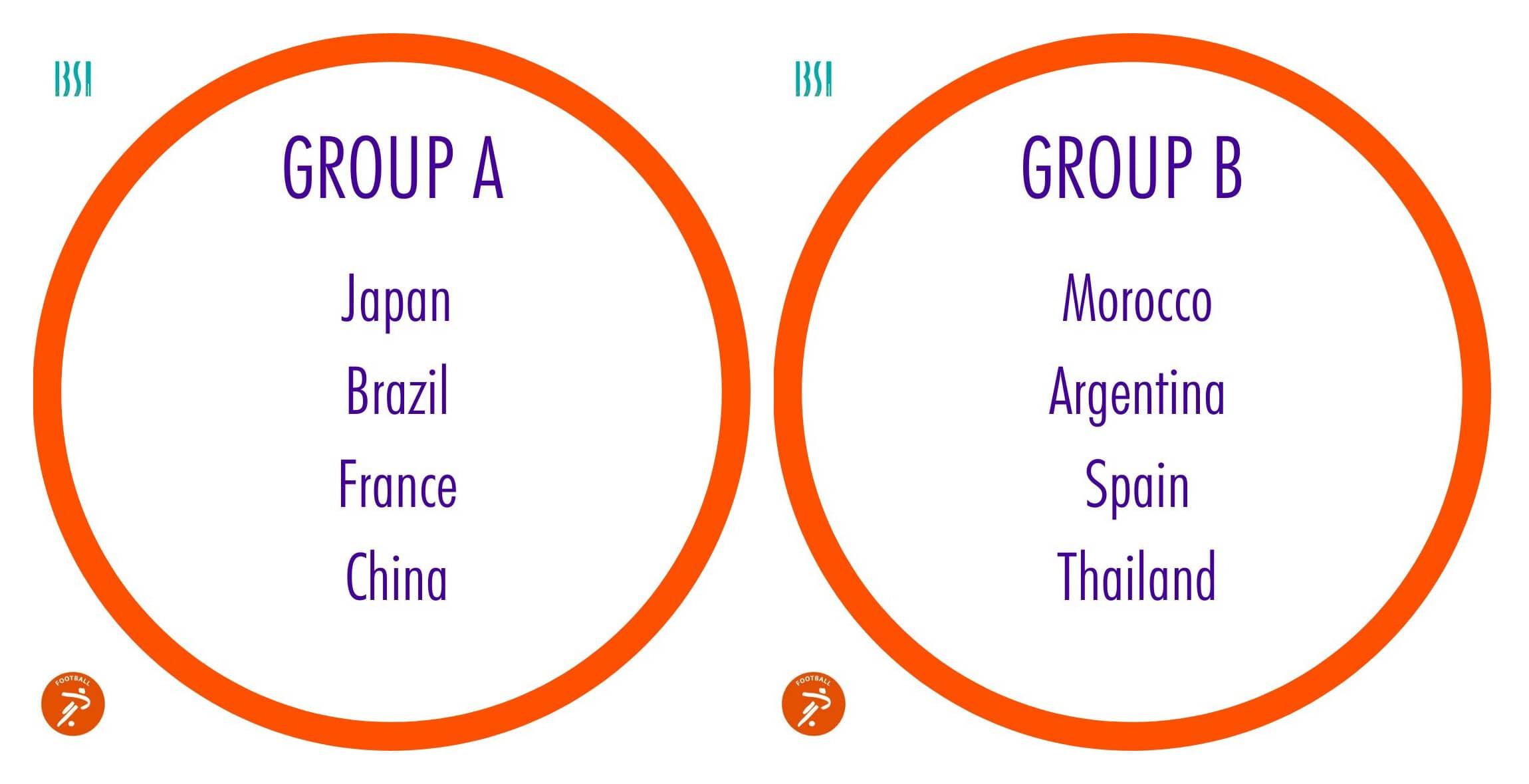 Grupos fútbol sala ciegos Tokio 2020. Fuente: CPE