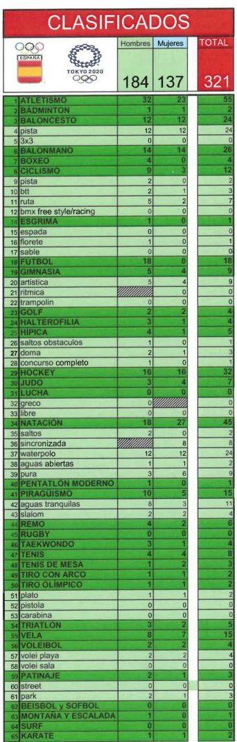 Clasificados españoles para los JJOO de Tokio 2020. Fuente: COE